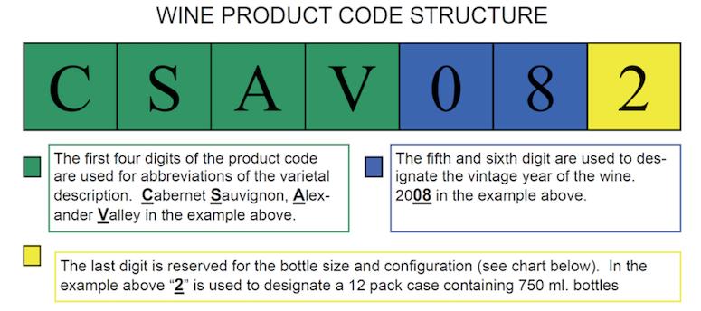 Wine code structure (775p)